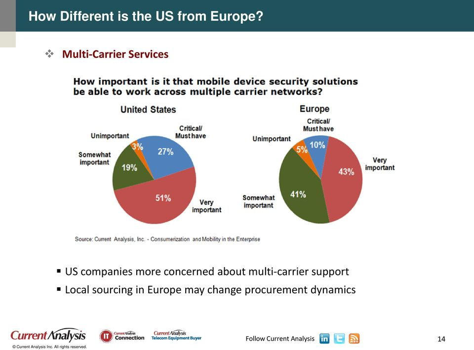 concerned about multi-carrier support Local