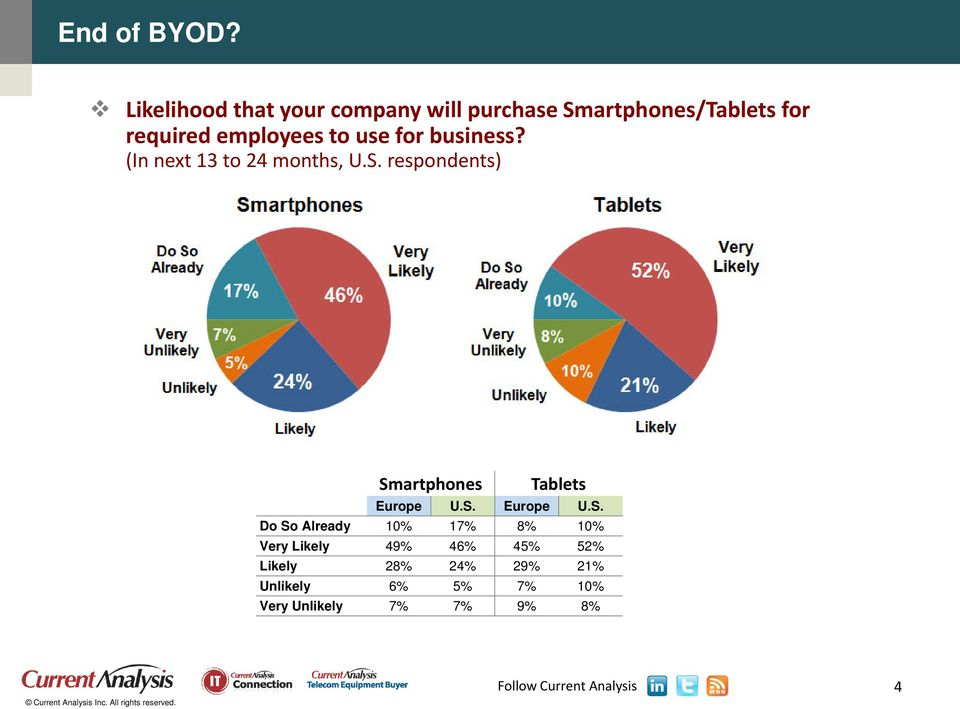 employees to use for business? (In next 13 to 24 months, U.S.