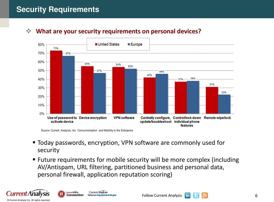 requirements for mobile security will be more complex (including AV/Antispam, URL