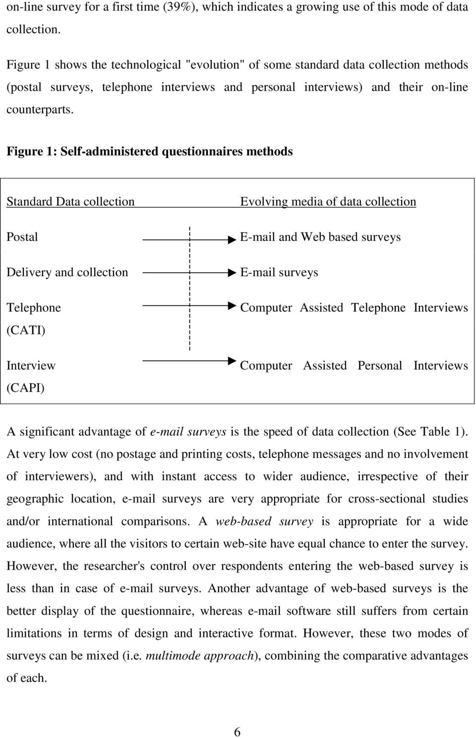 Figure 1: Self-administered questionnaires methods Standard Data collection Postal Delivery and collection Telephone (CATI) Interview (CAPI) Evolving media of data collection E-mail and Web based