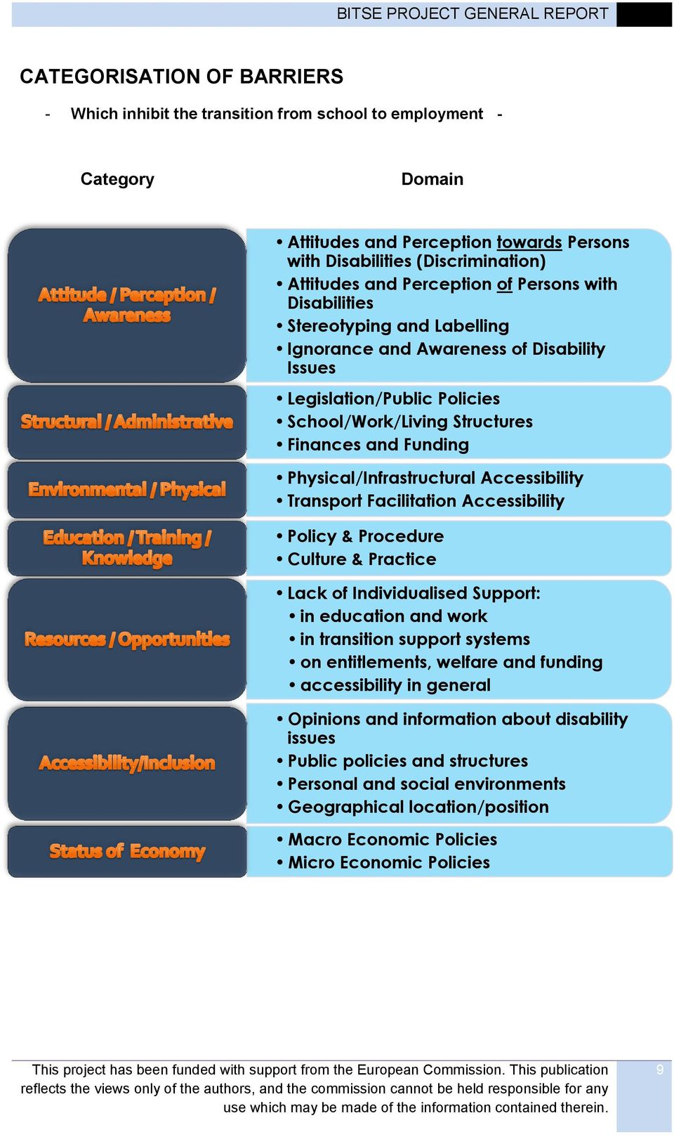 Physical/Infrastructural Accessibility Transport Facilitation Accessibility Policy & Procedure Culture & Practice Lack of Individualised Support: in education and work in transition support systems