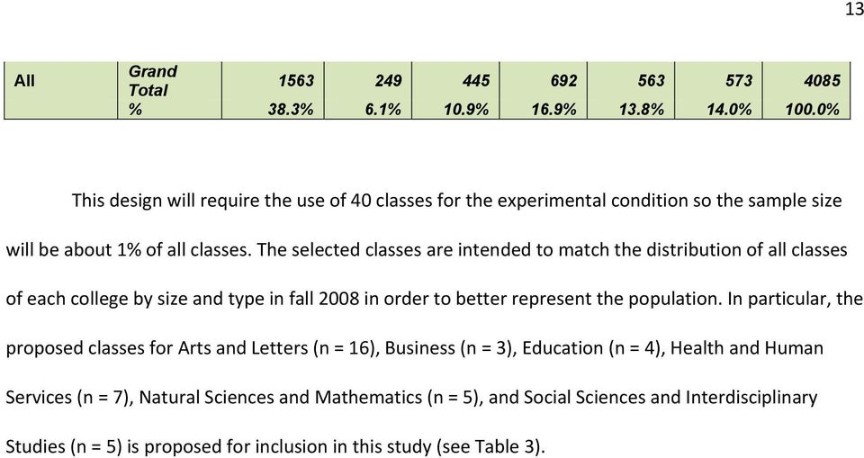 The selected classes are intended to match the distribution of all classes of each college by size and type in fall 2008 in order to better represent the population.