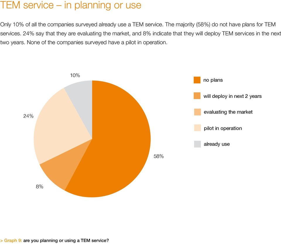 24% say that they are evaluating the market, and 8% indicate that they will deploy TEM services in the next two years.