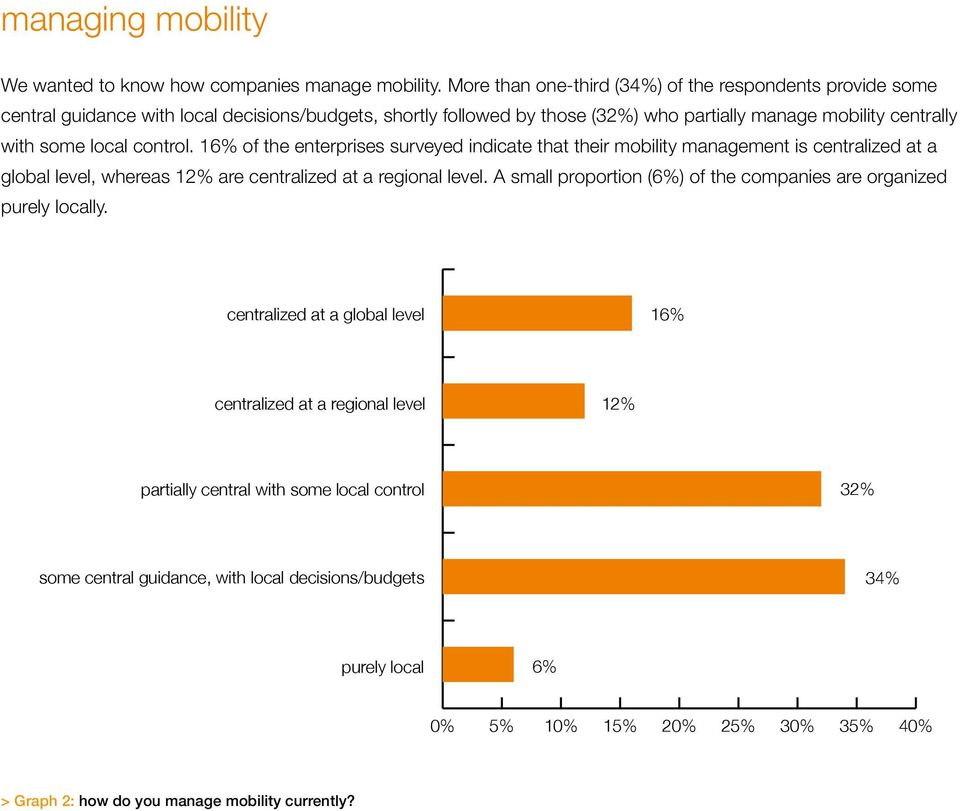 local control. 16% of the enterprises surveyed indicate that their mobility management is centralized at a global level, whereas 12% are centralized at a regional level.