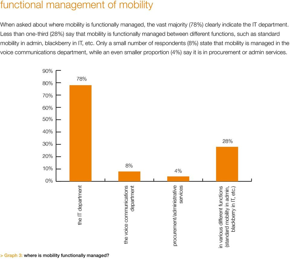 Only a small number of respondents (8%) state that mobility is managed in the voice communications department, while an even smaller proportion (4%) say it is in procurement or admin services.