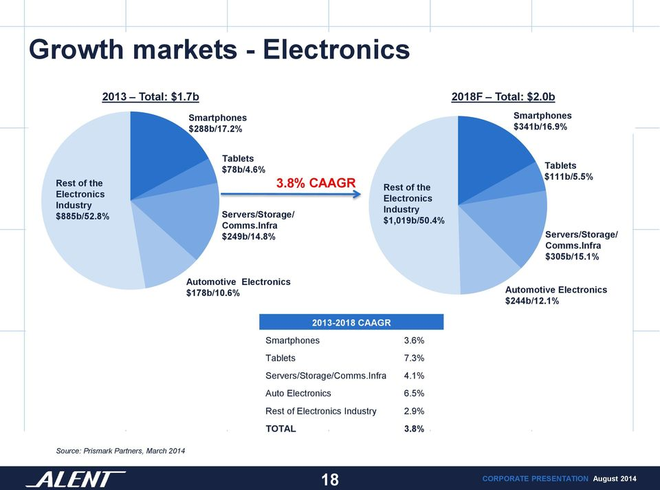8% CAAGR Rest of the Electronics Industry $1,019b/50.4% Tablets $111b/5.5% Servers/Storage/ Comms.Infra $305b/15.1% Automotive Electronics $178b/10.