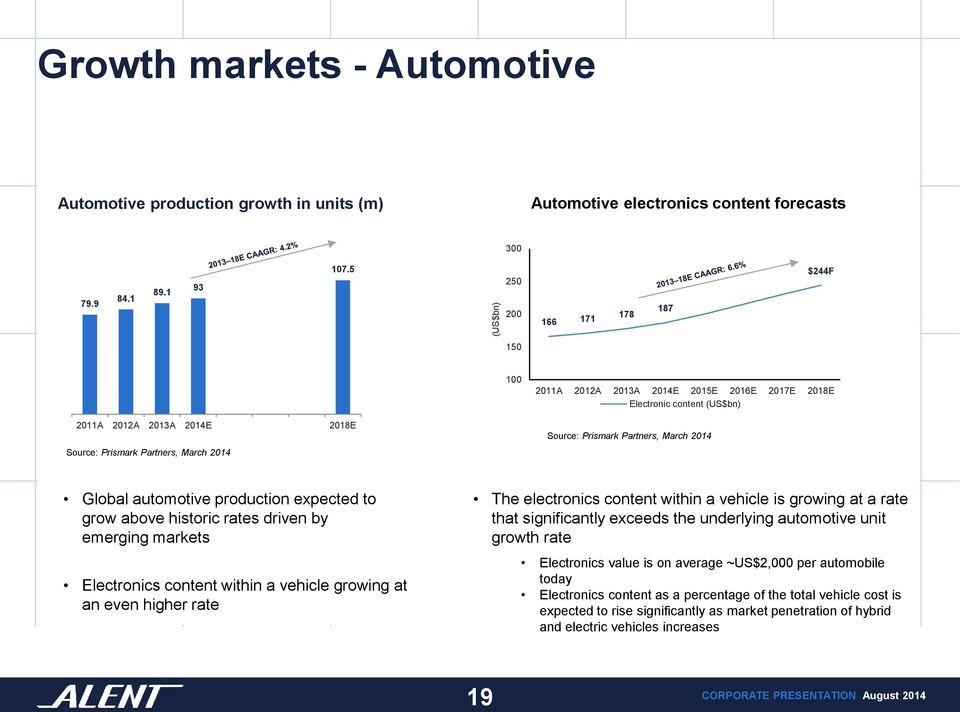 2014 Source: Prismark Partners, March 2014 Global automotive production expected to grow above historic rates driven by emerging markets Electronics content within a vehicle growing at an even higher