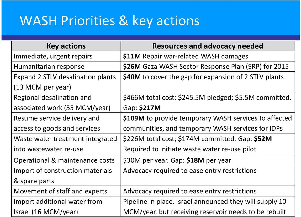 associated work (55 MCM/year) Gap: $217M Resumeservice delivery and $109M to provide temporary WASH services to affected access to goods and services communities, and temporary WASH services for IDPs