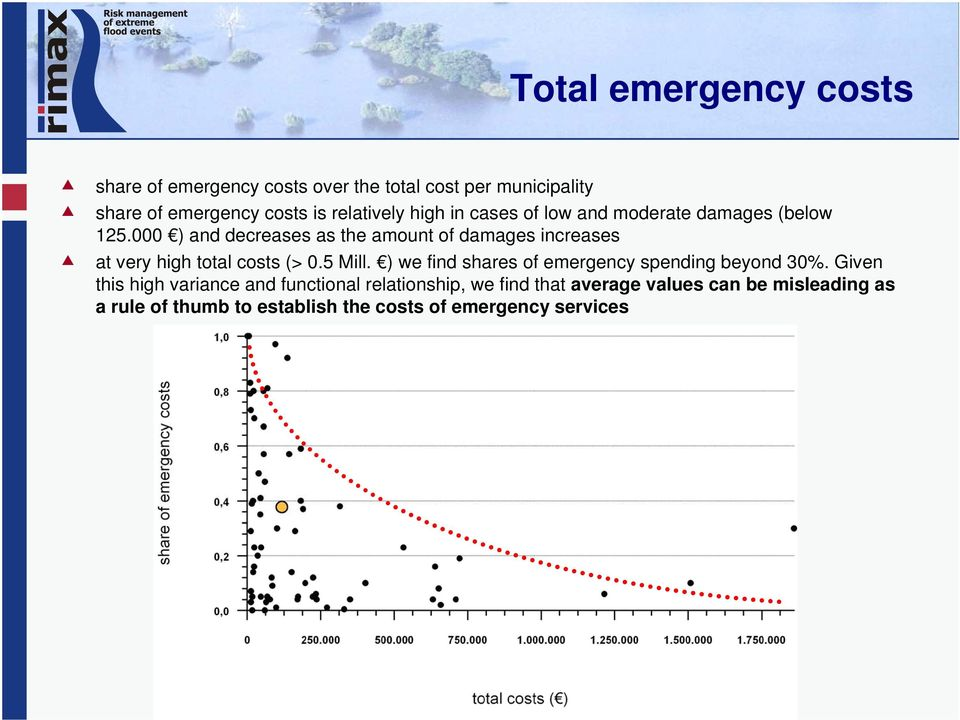 000 ) and decreases as the amount of damages increases at very high total costs (> 0.5 Mill.