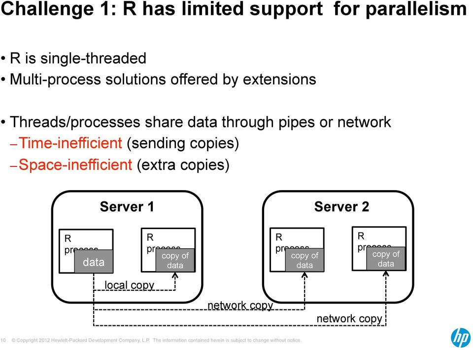 Time-inefficient (sending copies) Space-inefficient (extra copies) Server 1 Server 2 R process