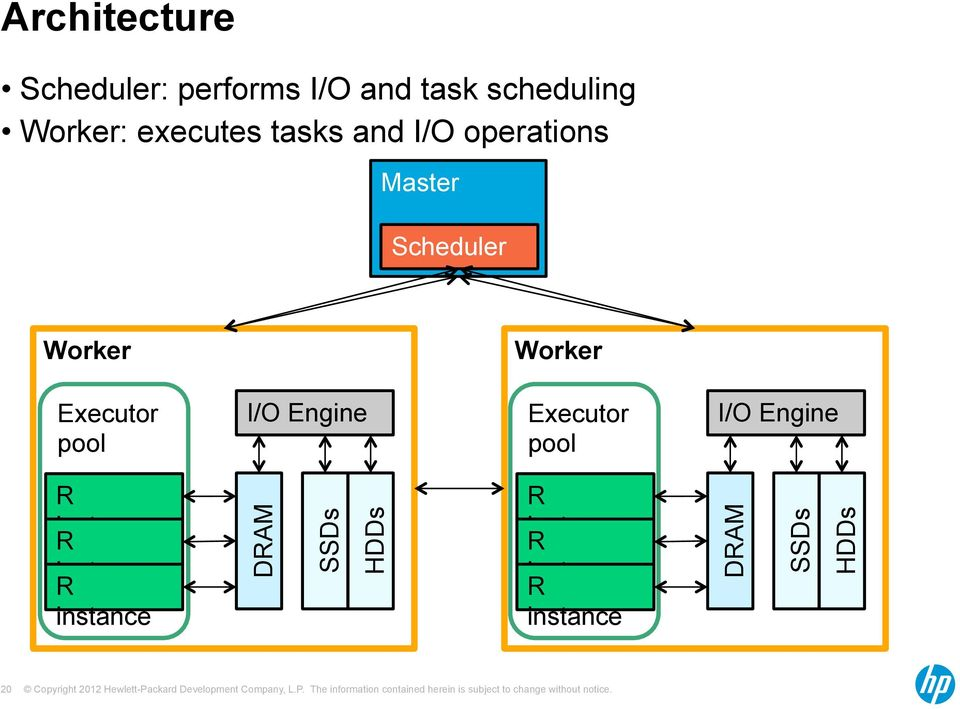Executor pool I/O Engine Executor pool I/O Engine R instance R