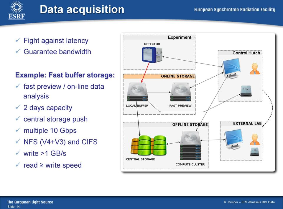 storage:! fast preview / on-line data analysis! 2 days capacity!