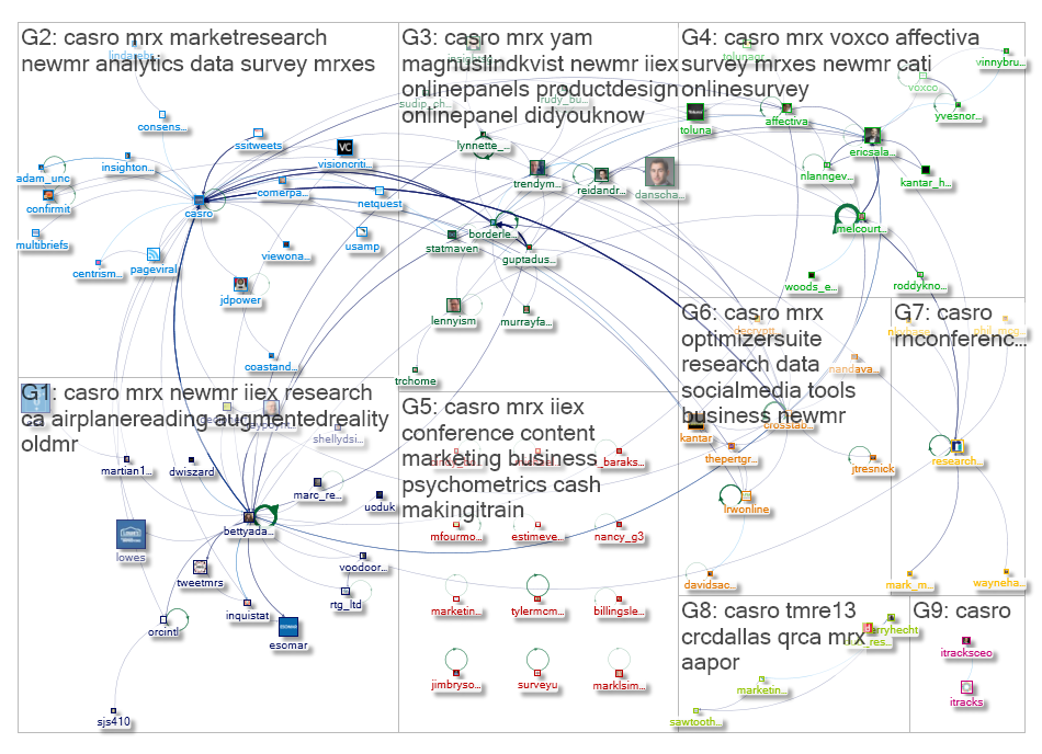 #CASRO In-group / Community The Twitter Brand Map Below is an example of a Twitter NodeXL Social Network graph.