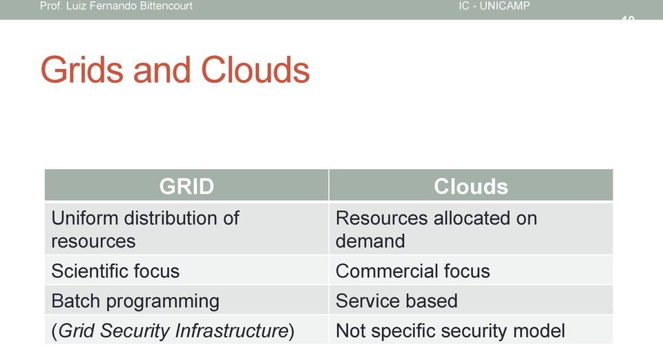 Security Infrastructure) Clouds Resources allocated on