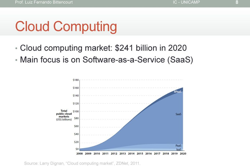 Software-as-a-Service (SaaS) Source: