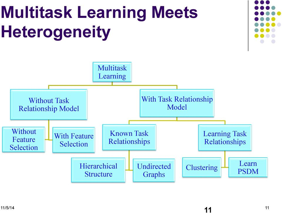 Selection With Feature Selection Known Task Relationships Learning Task