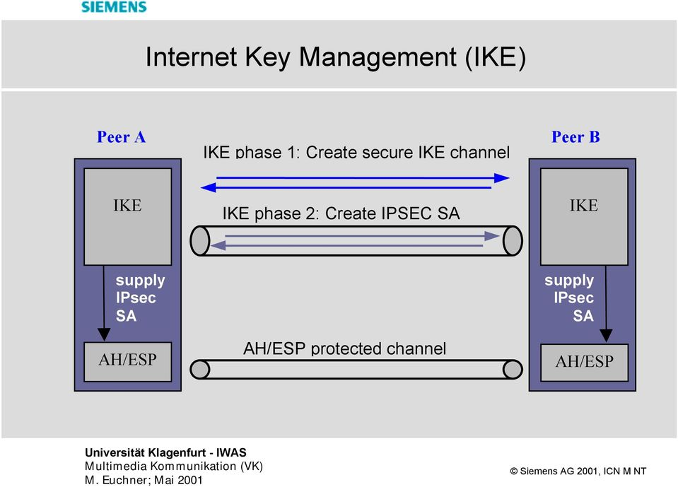 phase 2: Create IPSEC SA IKE supply IPsec SA