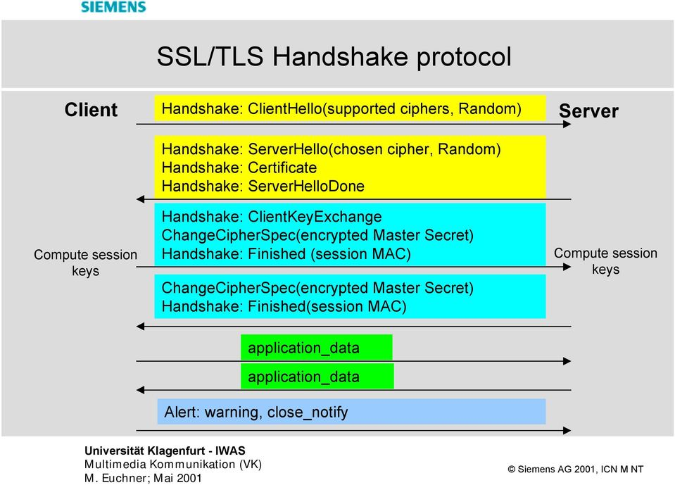 ChangeCipherSpec(encrypted Master Secret) Handshake: Finished (session MAC) ChangeCipherSpec(encrypted Master Secret)