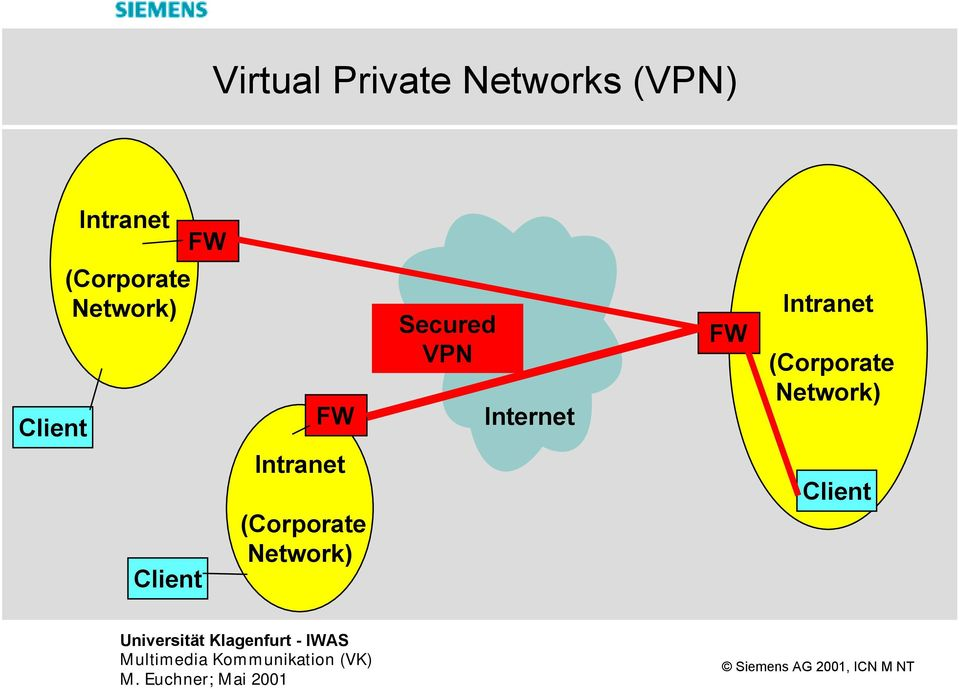 VPN Internet FW Intranet (Corporate