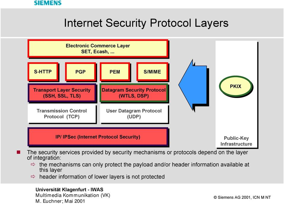 Protocol (TCP) User Datagram Protocol (UDP) IP/ IP/ IPSec (Internet Protocol Security) Public-Key Infrastructure The security services