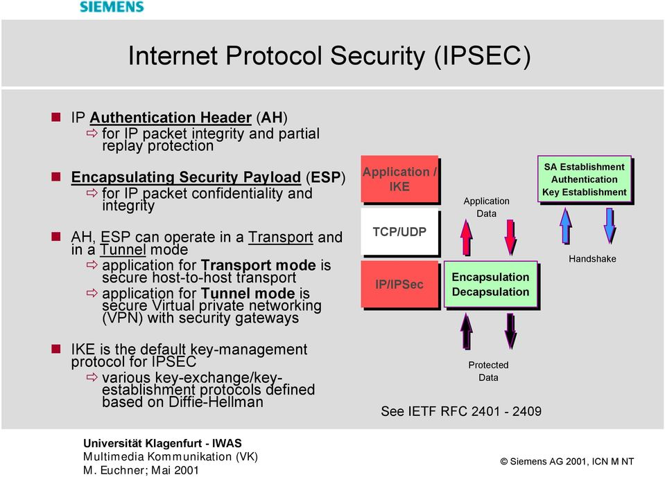 application for Transport mode is secure host-to-host transport application for Tunnel mode is secure Virtual private networking (VPN) with security gateways TCP/UDP IP/IPSec