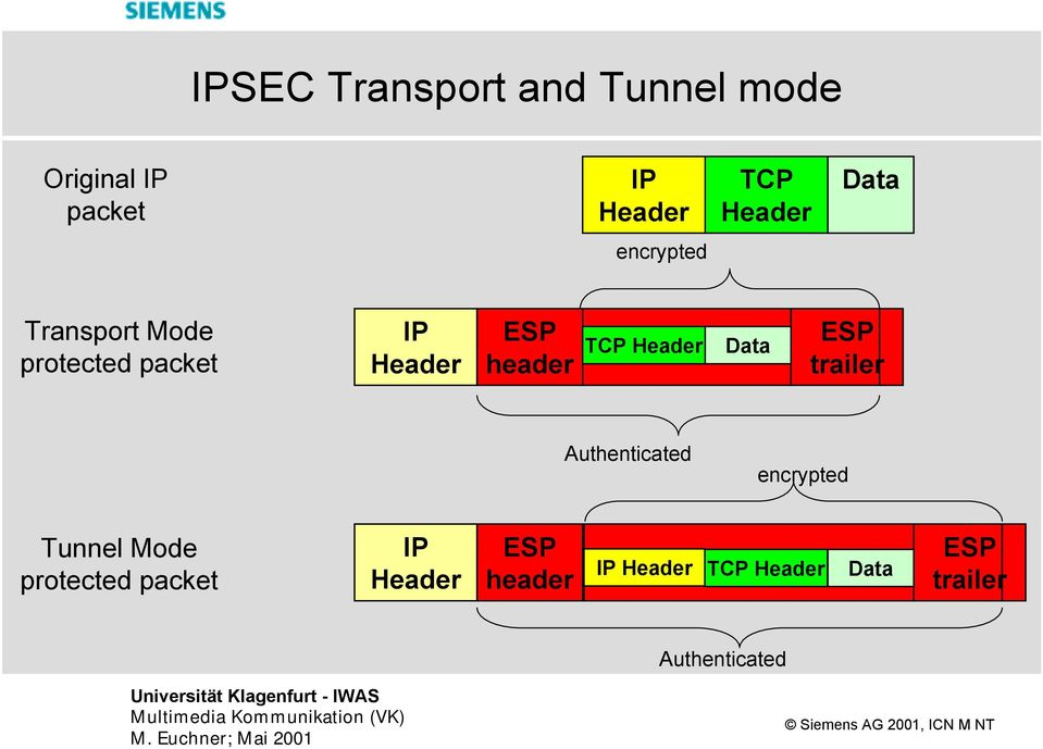 Header Data ESP trailer Authenticated encrypted Tunnel Mode protected