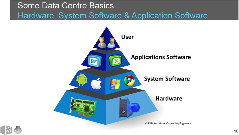 System Software &