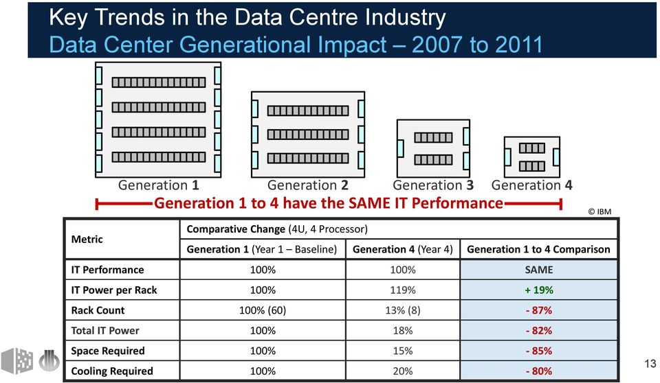 (Year 1 Baseline) Generation 4 (Year 4) Generation 1 to 4 Comparison IT Performance 100% 100% SAME IT Power per Rack 100% 119%