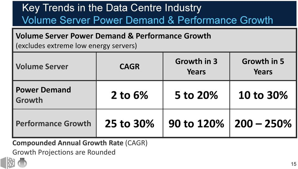 Growth in 3 Years Growth in 5 Years Power Demand Growth 2 to 6% 5 to 20% 10 to 30% Performance