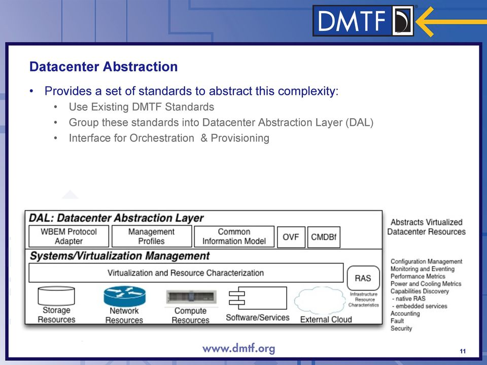 Group these standards into Datacenter Abstraction