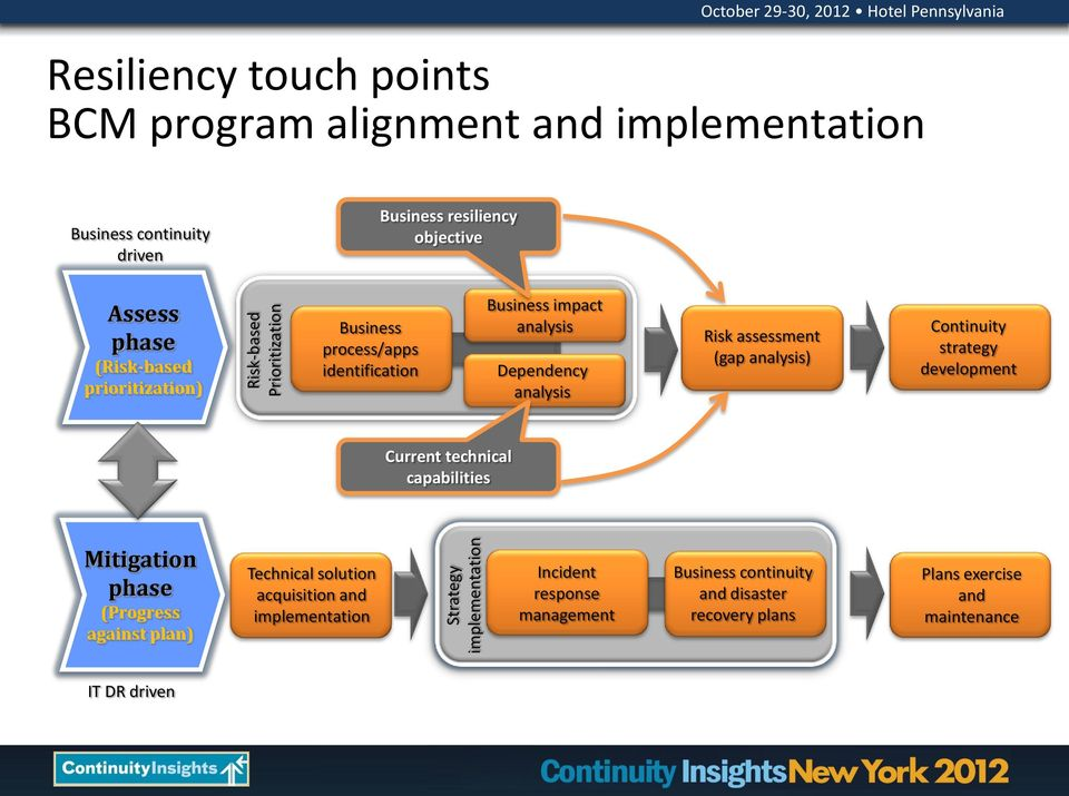 assessment (gap analysis) Continuity strategy development Current technical capabilities Mitigation phase (Progress against plan)