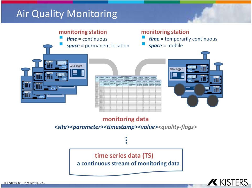 mobile monitoring data <site><parameter><timestamp><value><quality-flags>