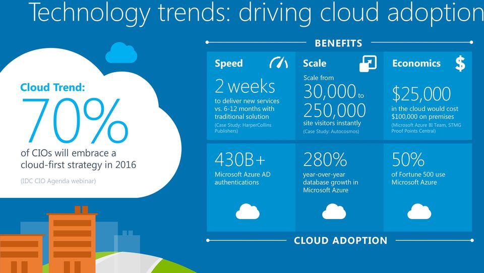 cost $100,000 on premises of CIOs will embrace a cloud-first strategy in 2016 (IDC CIO Agenda webinar) 430B+ Microsoft