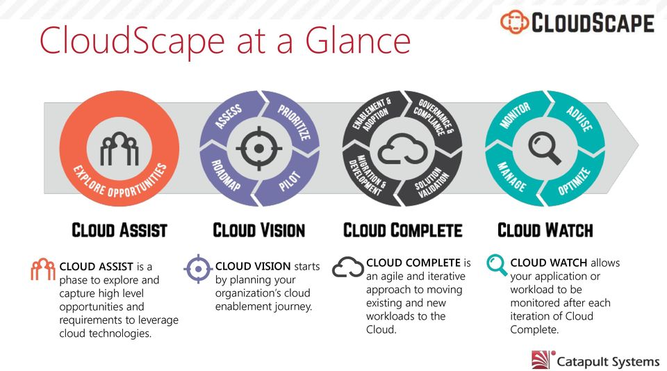 CLOUD VISION starts by planning your organization s cloud enablement journey.