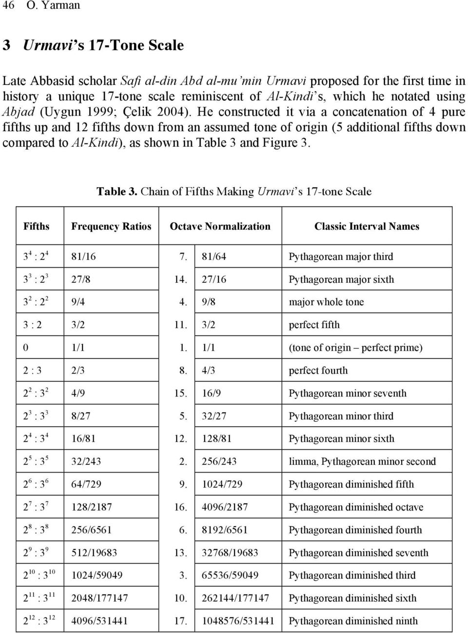 He constructed it via a concatenation of 4 pure fifths up and 12 fifths down from an assumed tone of origin (5 additional fifths down compared to Al-Kindi), as shown in Table 3