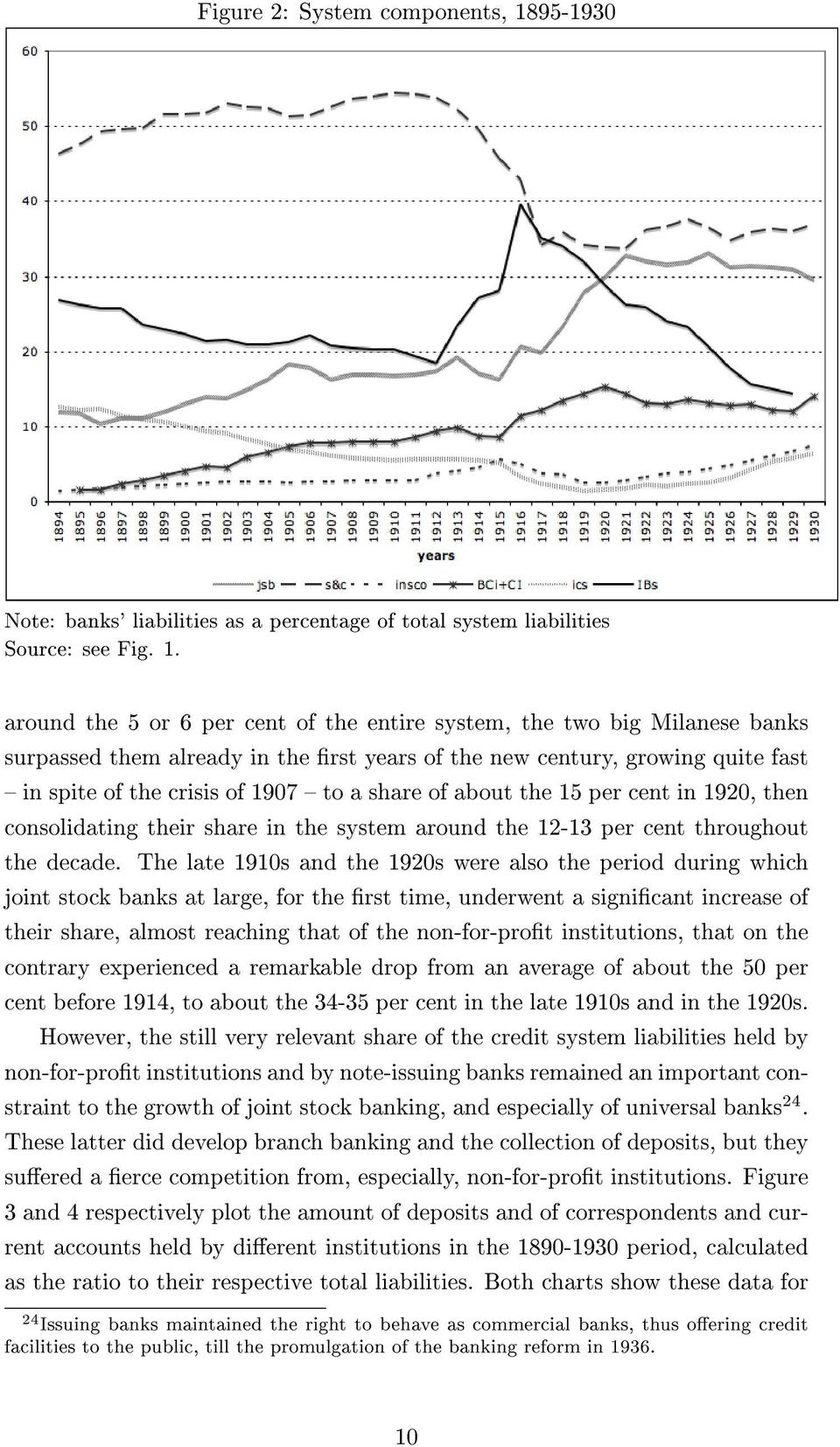 around the 5 or 6 per cent of the entire system, the two big Milanese banks surpassed them already in the rst years of the new century, growing quite fast in spite of the crisis of 1907 to a share of