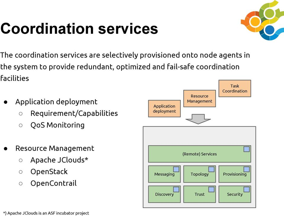 Requirement/Capabilities QoS Monitoring Resource Management Application deployment Resource Management Apache JClouds*
