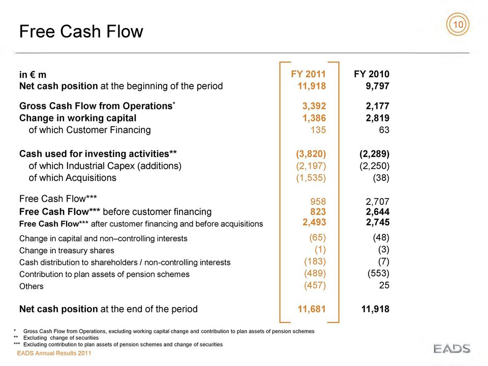 Flow*** before customer financing 823 2,644 2,493 Free Cash Flow*** after customer financing and before acquisitions 2,745 Change in capital and non controlling interests Change in treasury shares