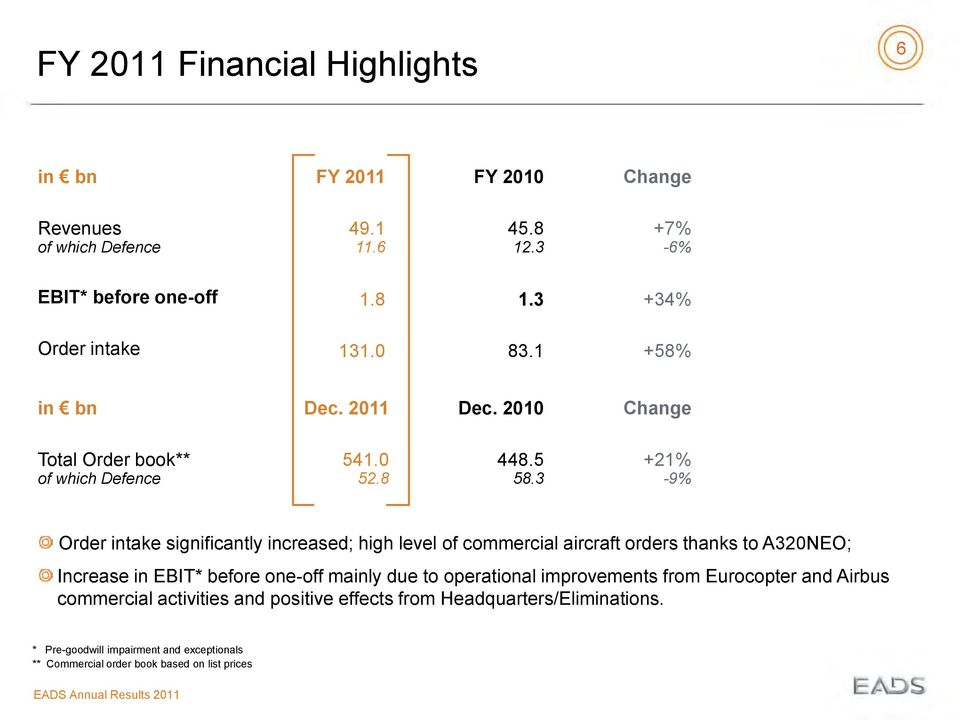 3 +21% -9% Order intake significantly increased; high level of commercial aircraft orders thanks to A320NEO; Increase in EBIT* before one-off mainly due to
