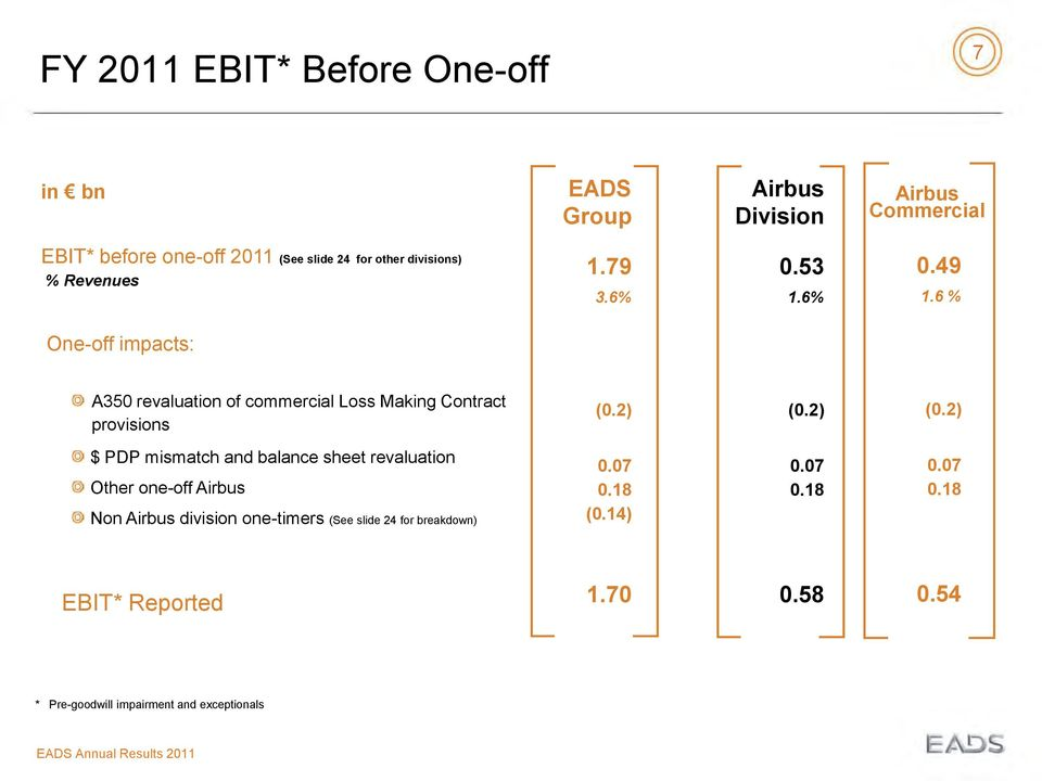 6 % One-off impacts: A350 revaluation of commercial Loss Making Contract provisions (0.2) (0.