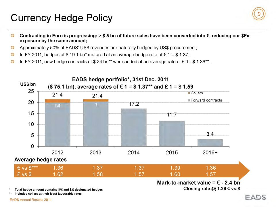 37; In FY 2011, new hedge contracts of $ 24 bn** were added at an average rate of 1= $ 1.36**. EADS hedge portfolio*, 31st Dec. 2011 ($ 75.1 bn), average rates of 1 = $ 1.37** and 1 = $ 1.