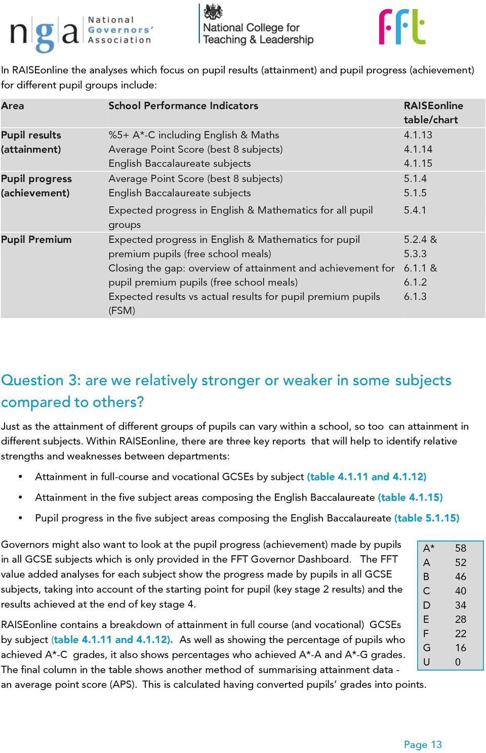 8 subjects) English Baccalaureate subjects Expected progress in English & Mathematics for all pupil groups Expected progress in English & Mathematics for pupil premium pupils (free school meals)