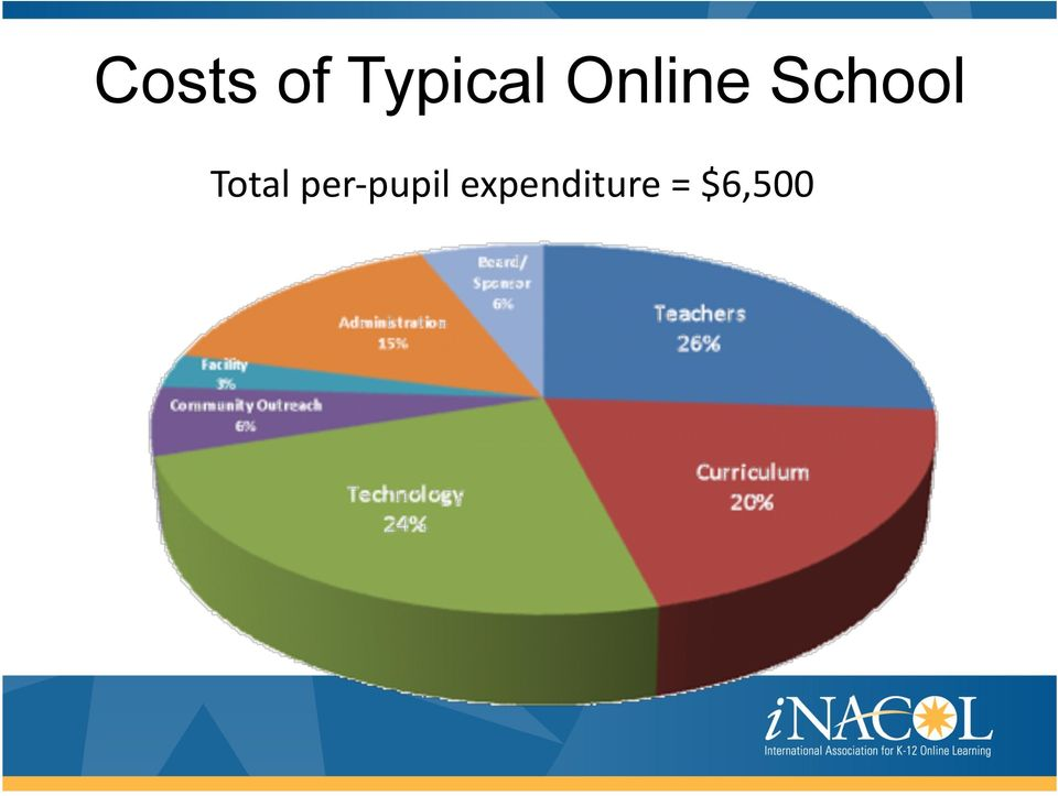 Total per- pupil
