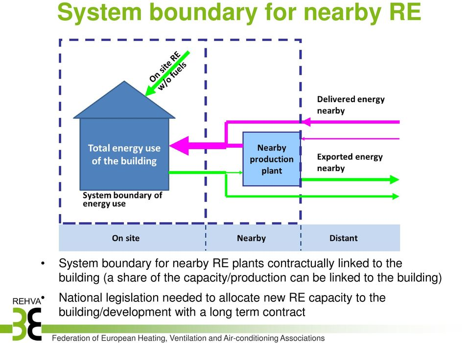 capacity/production can be linked to the building) National