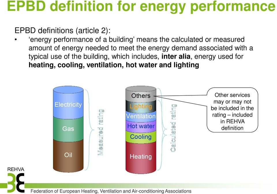 typical use of the building, which includes, inter alia, energy used for heating, cooling, ventilation,