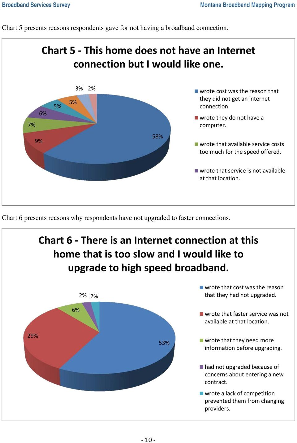 wrote that service is not available at that location. Chart 6 presents reasons why respondents have not upgraded to faster connections.