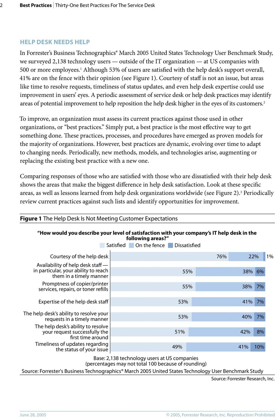 1 Although 53% of users are satisfied with the help desk s support overall, 41% are on the fence with their opinion (see Figure 1).