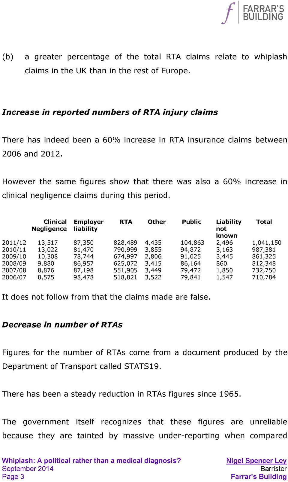 However the same figures show that there was also a 60% increase in clinical negligence claims during this period.