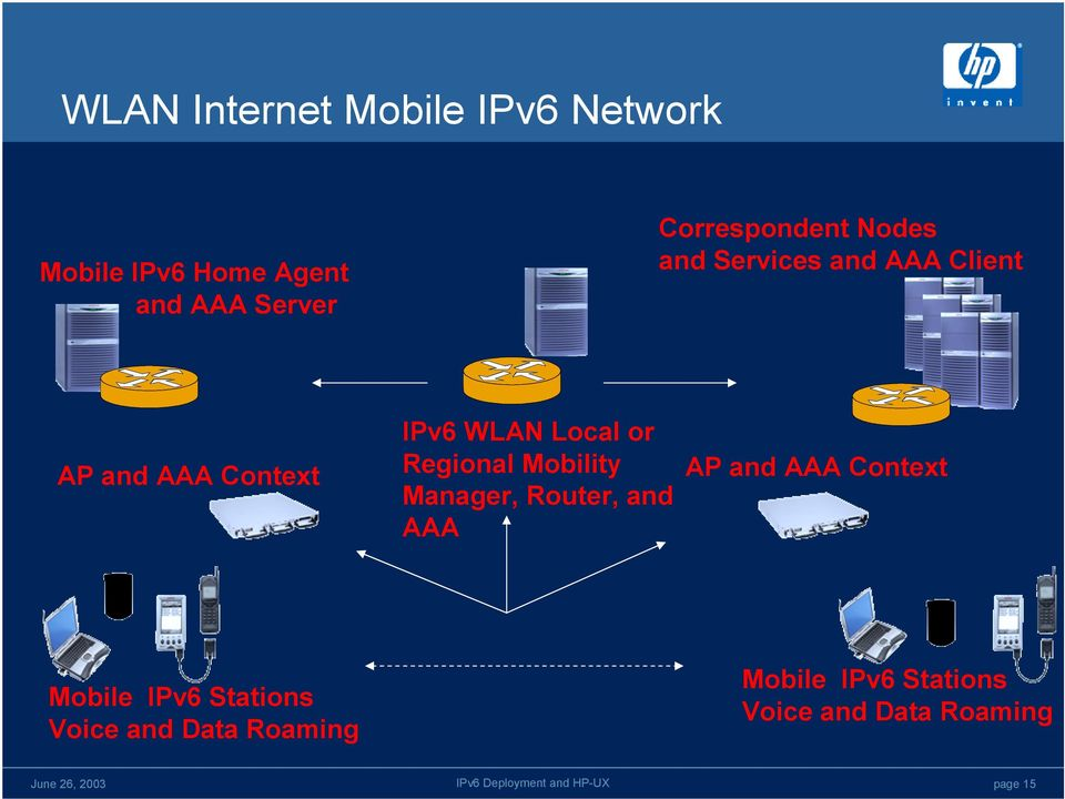 Local or Regional Mobility Manager, Router, and AAA AP and AAA Context Mobile