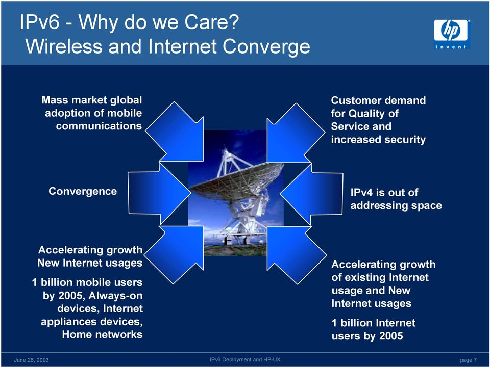 Service and increased security Convergence IPv4 is out of addressing space Accelerating growth New Internet usages